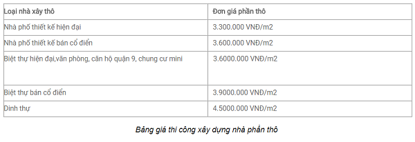 Mẫu nhà 4x16 – bảng báo giá xây dựng phần thô của Nhà Đẹp sài Gòn hiện nay