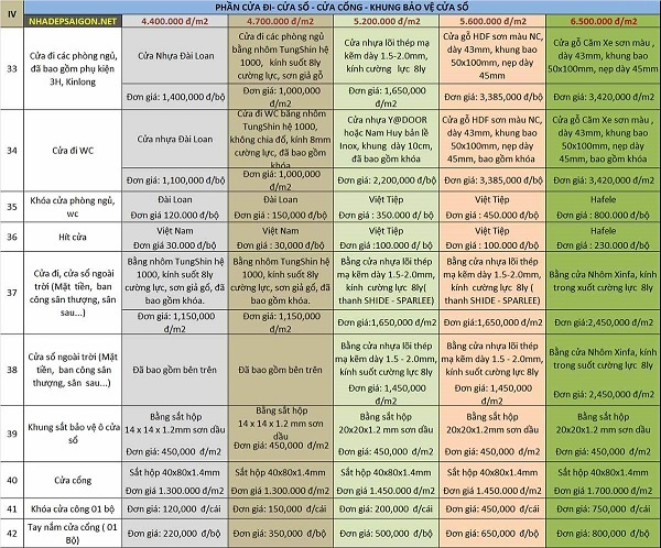 Bảng báo giá chi tiết đơn giá xây nhà trọn gói theo vật tư