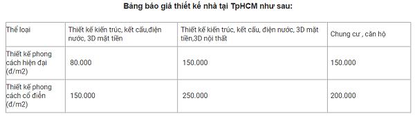 Bảng báo giá chi tiết thiết kế tại TP.HCM mới nhất