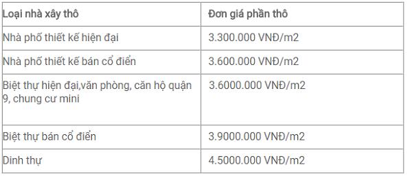 Bảng báo giá thi công xây nhà phần thô huyện Cần Giờ mới nhất