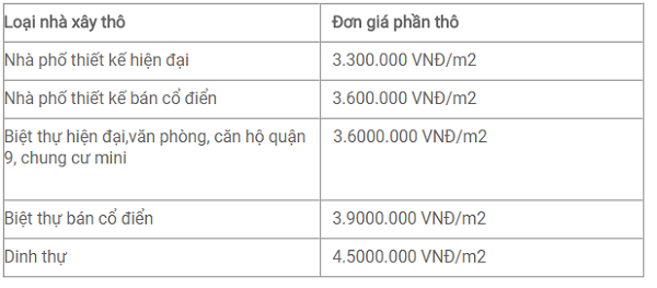 Bảng báo giá xây dựng phần thô mới nhất và chuẩn xác nhất