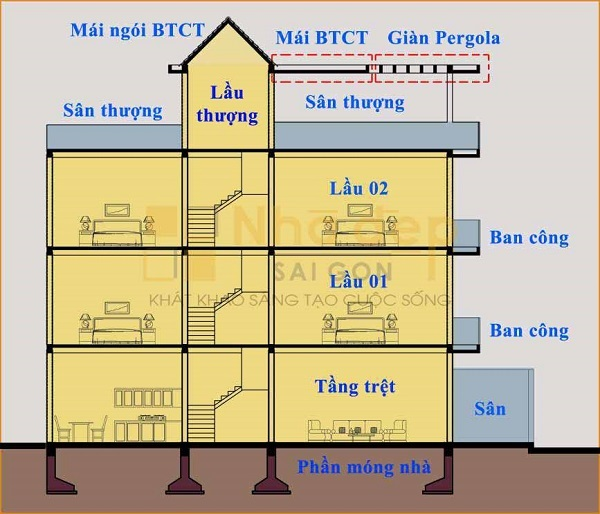 Tính tổng diện tích xây nhà phần thô Quận 7