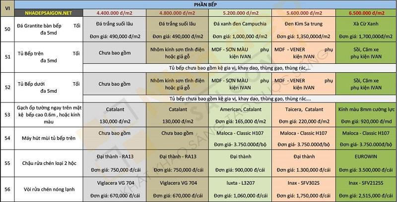 Chi phí xây dựng phần bếp